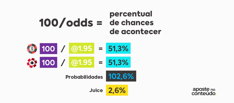 probabilidades ajustadas casa de apostas